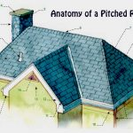Anatomy of a Pitched Roof